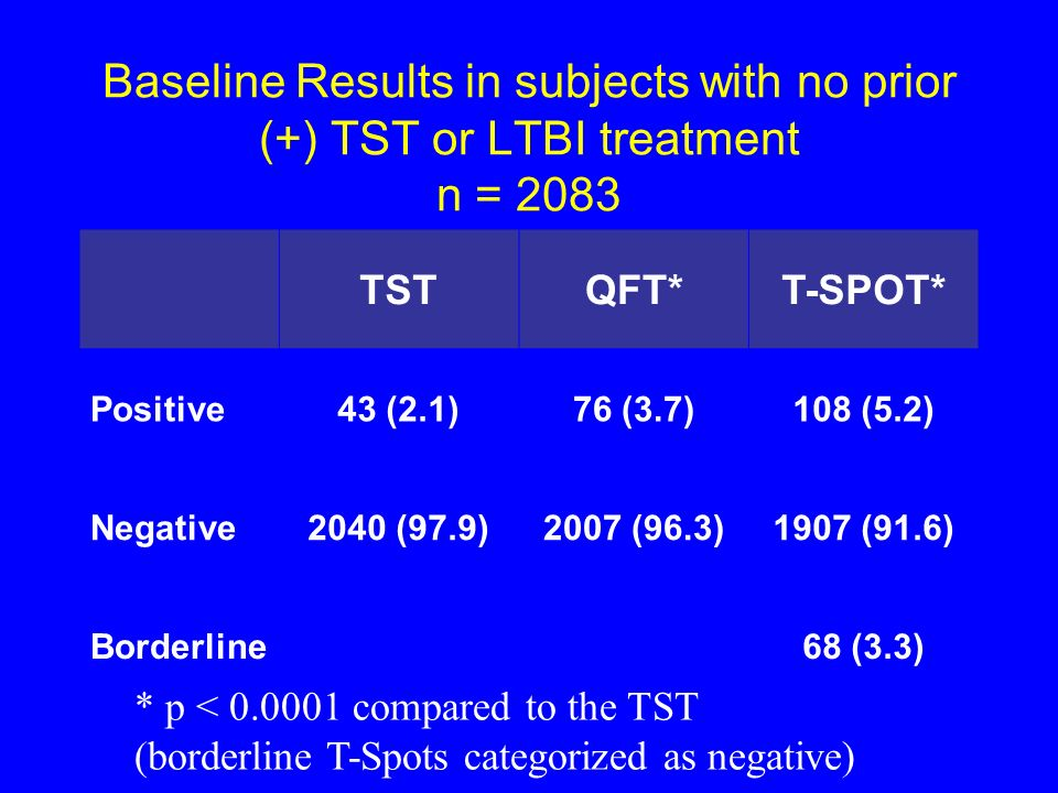 Baseline Results in subjects with no prior (+) TST or LTBI treatment n = 2083