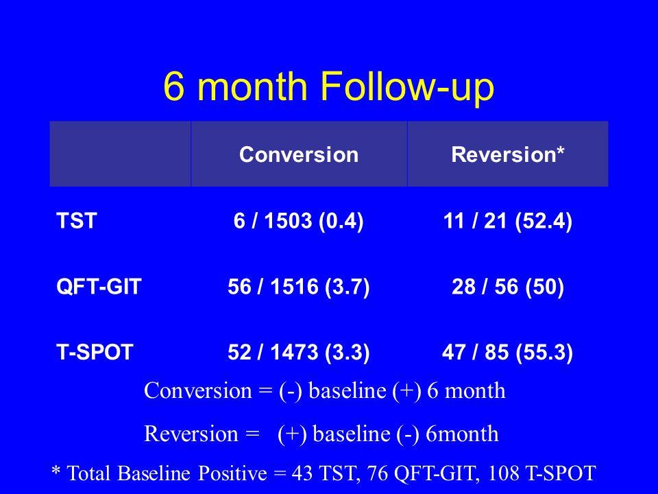 6 month Follow-up Conversion = (-) baseline (+) 6 month