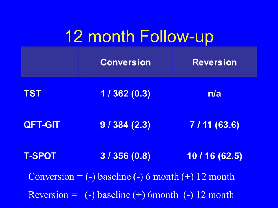 12 month Follow-up Conversion = (-) baseline (-) 6 month (+) 12 month