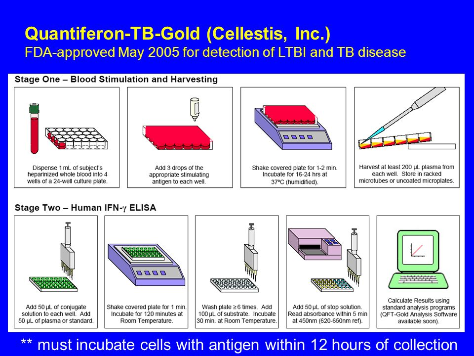 Quantiferon-TB-Gold (Cellestis, Inc
