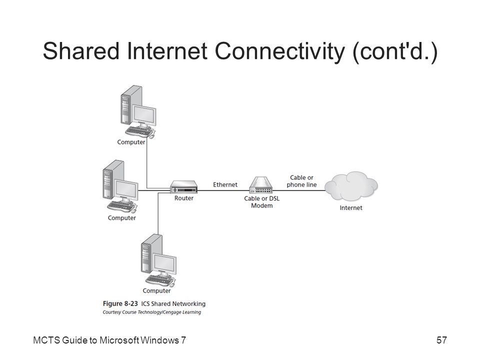 Shared Internet Connectivity (cont d.)
