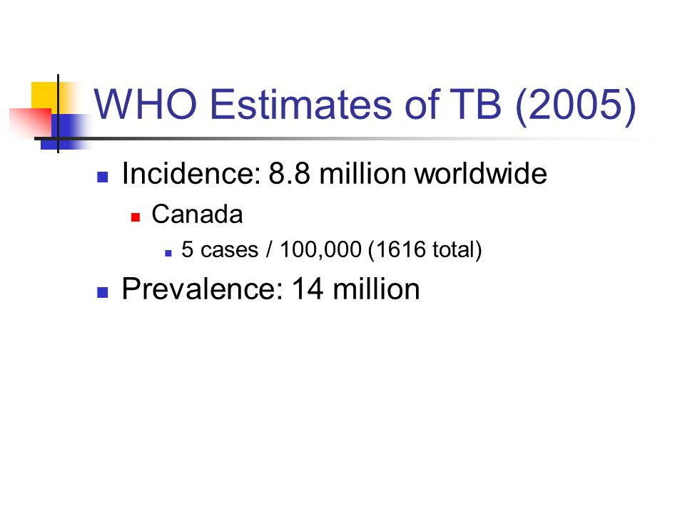 WHO Estimates of TB (2005) Incidence: 8.8 million worldwide