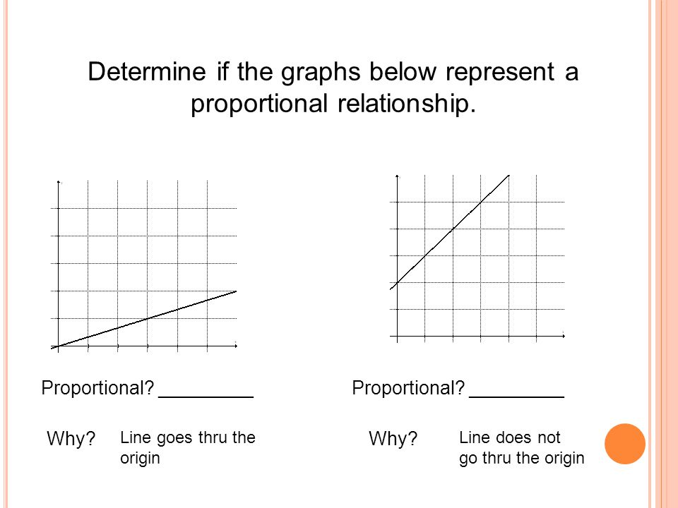 Determine if the graphs below represent a proportional relationship.