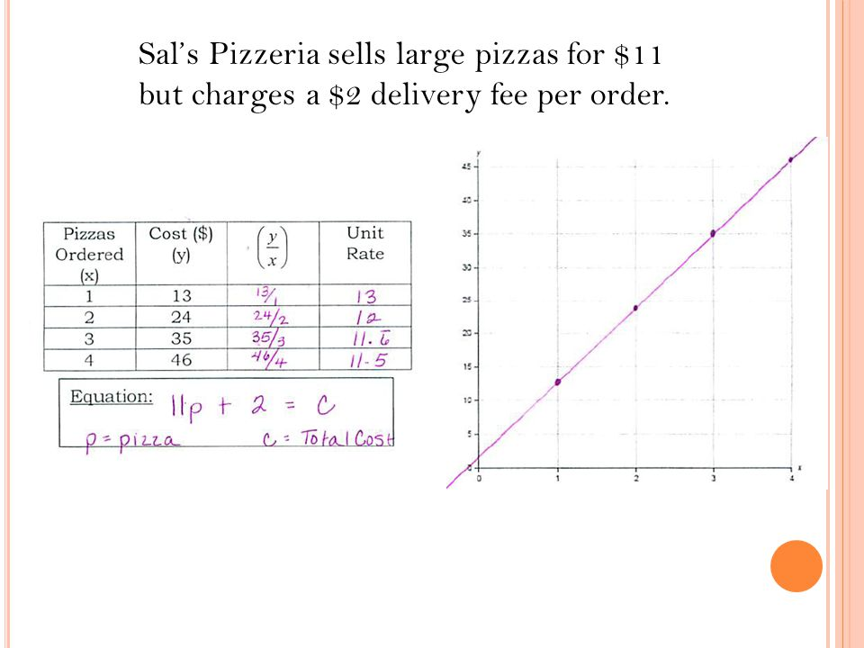 Sal's Pizzeria sells large pizzas for $11 but charges a $2 delivery fee per order.