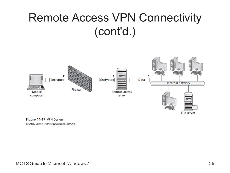 Remote Access VPN Connectivity (cont d.)