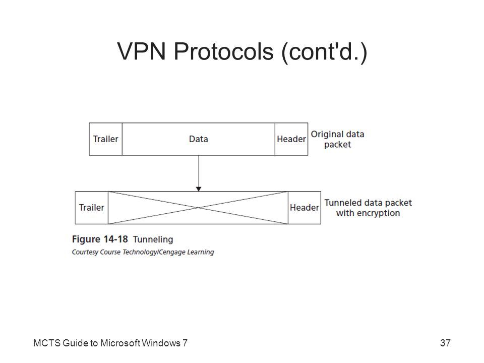 VPN Protocols (cont d.) MCTS Guide to Microsoft Windows 7