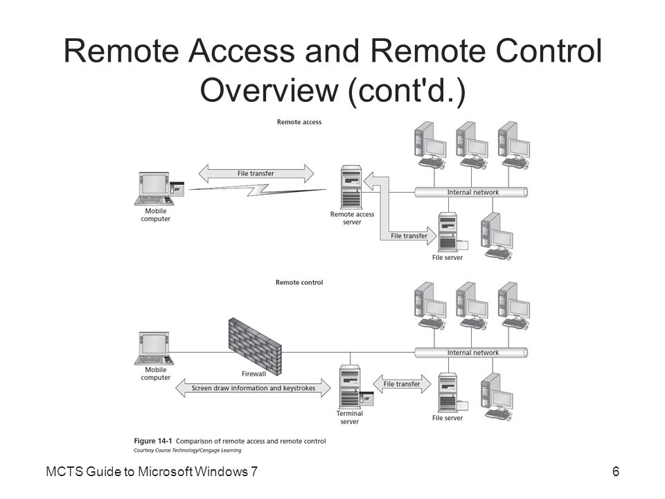 Remote Access and Remote Control Overview (cont d.)