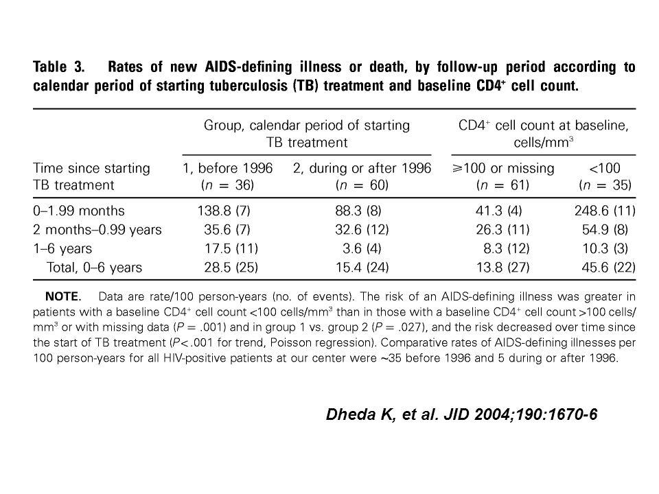 Dheda K, et al. JID 2004;190:1670-6