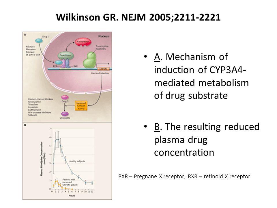 B. The resulting reduced plasma drug concentration
