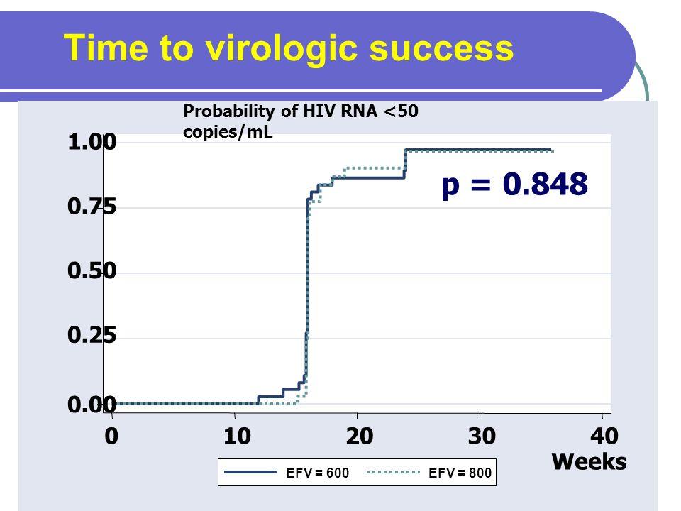 Time to virologic success