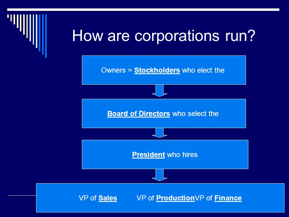 How are corporations run