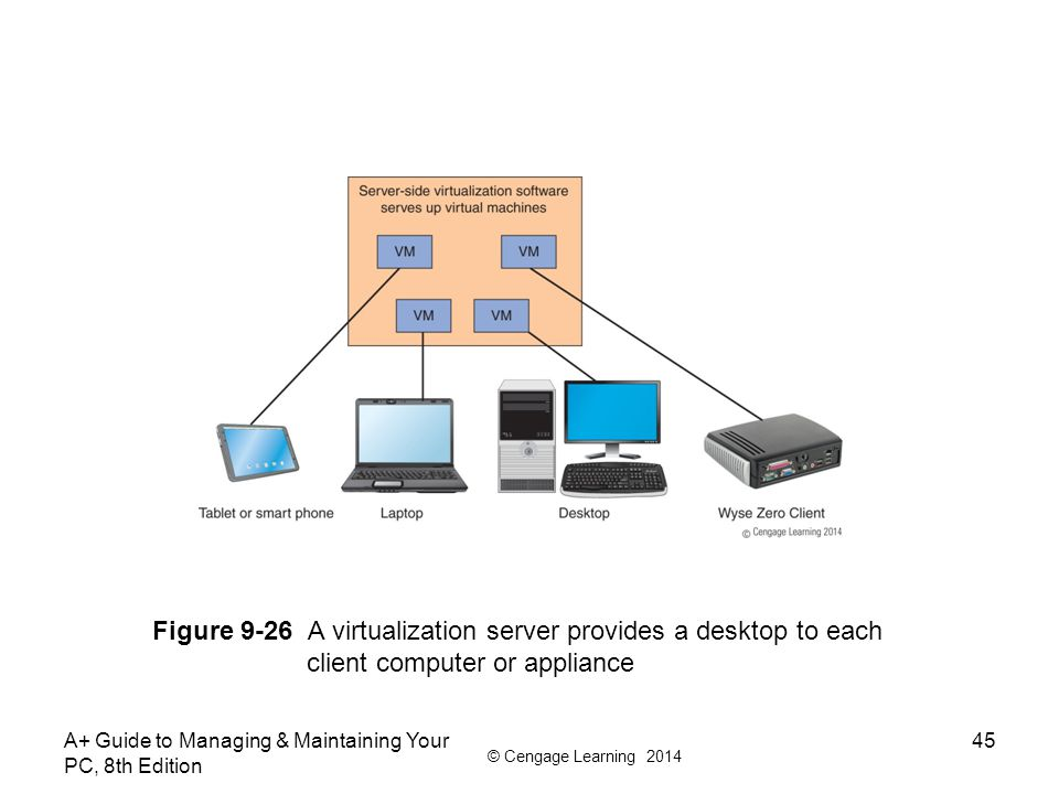 Figure 9-26 A virtualization server provides a desktop to each