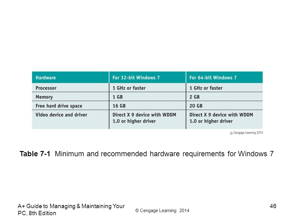 Table 7-1 Minimum and recommended hardware requirements for Windows 7