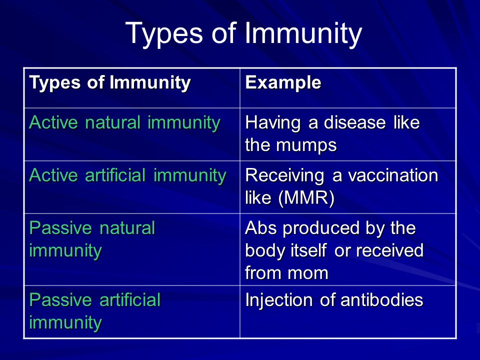 Types of Immunity Types of Immunity Example Active natural immunity