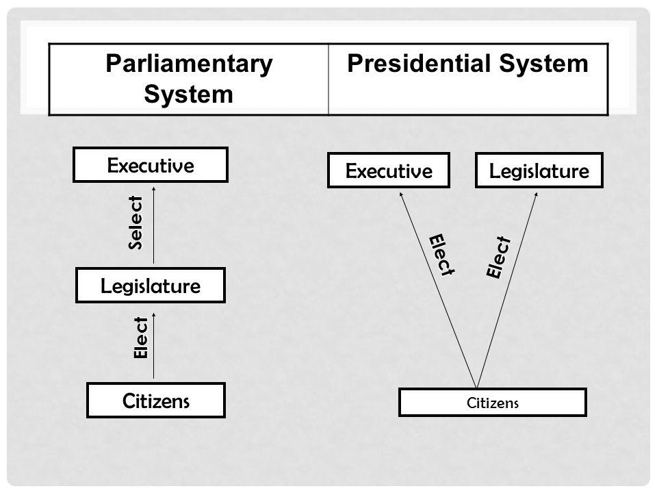 Parliamentary System Presidential System