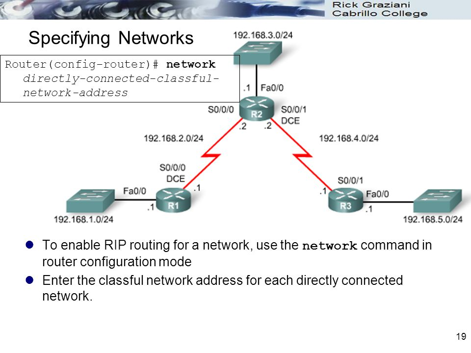 Specifying Networks Router(config-router)# network directly-connected-classful-network-address.