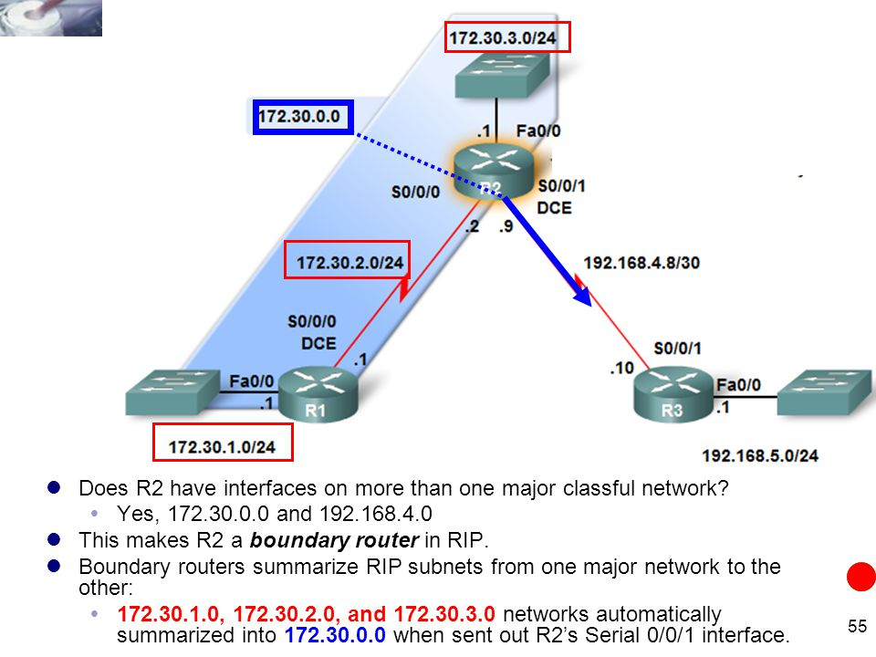 Does R2 have interfaces on more than one major classful network