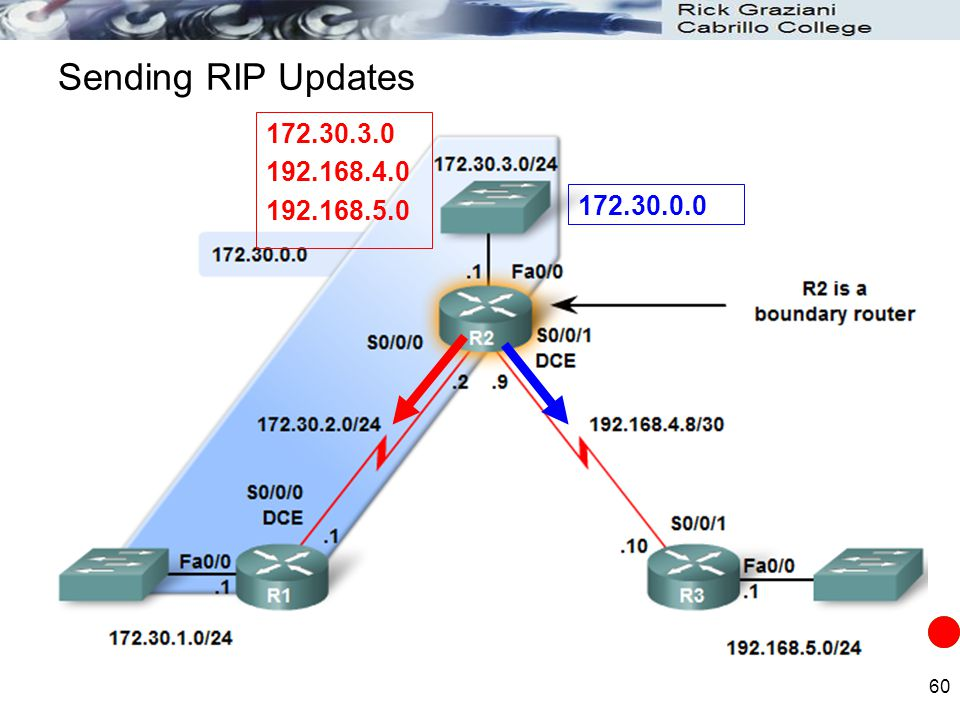 Sending RIP Updates 172.30.3.0 192.168.4.0 192.168.5.0 172.30.0.0