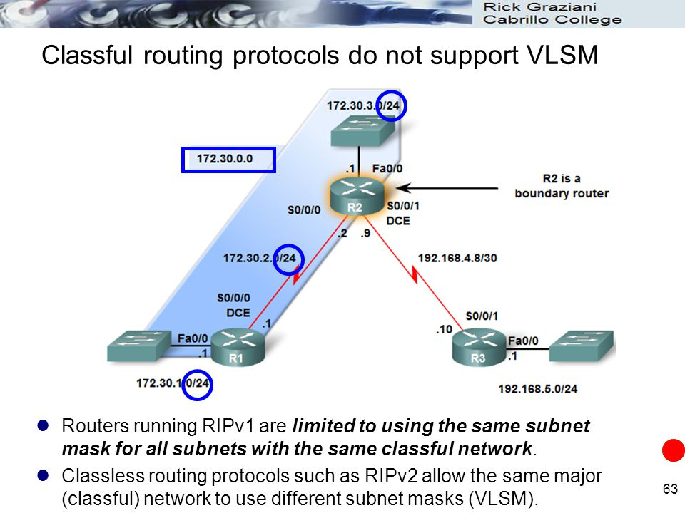 Classful routing protocols do not support VLSM