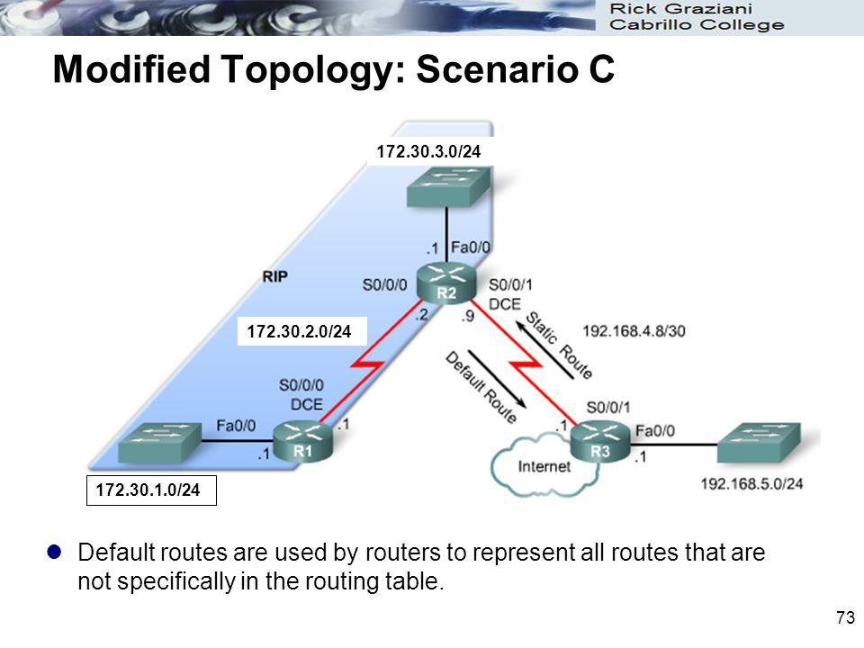 Modified Topology: Scenario C