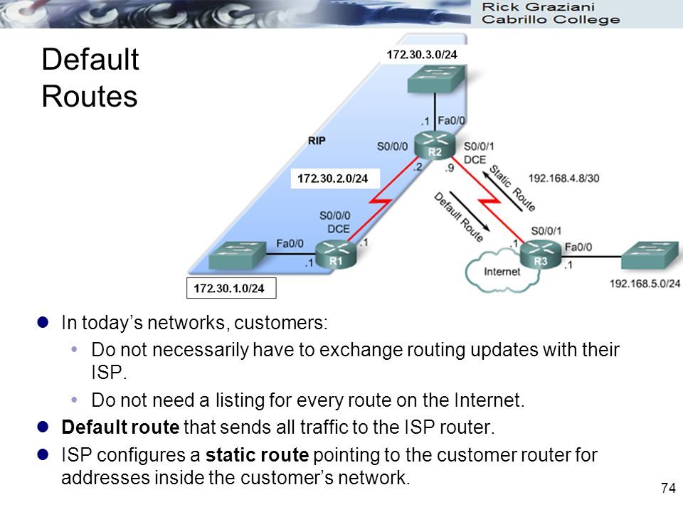 Default Routes In today's networks, customers: