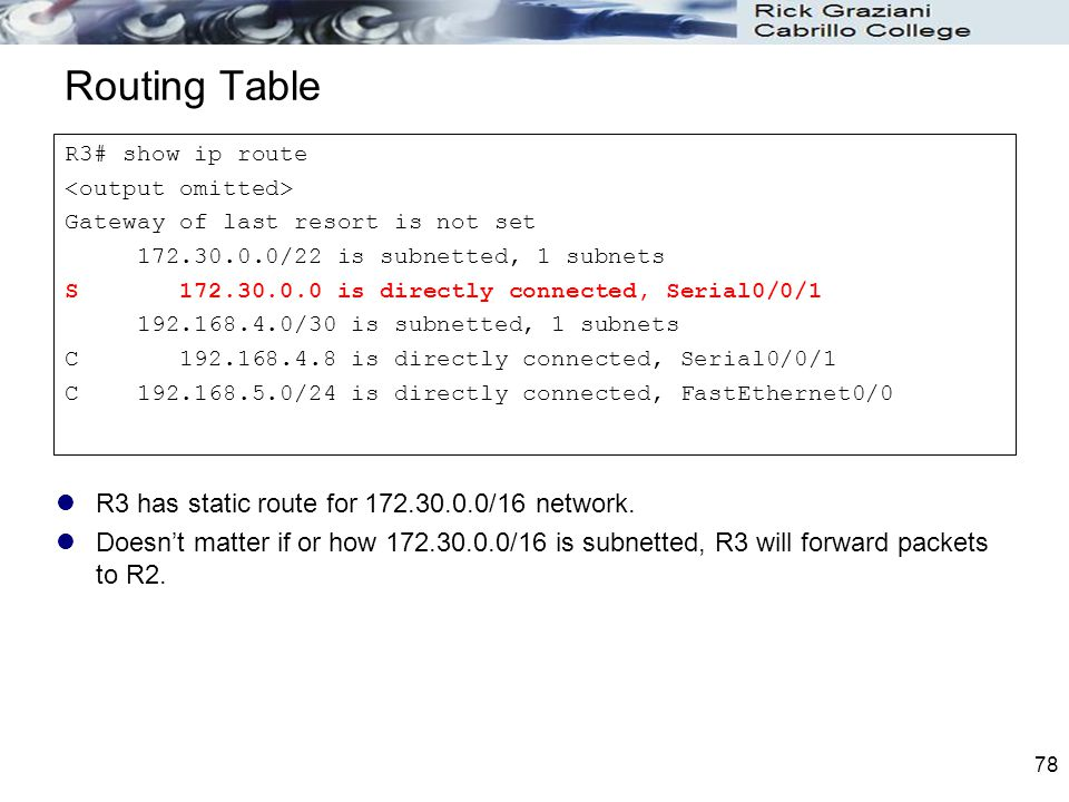 Routing Table R3 has static route for 172.30.0.0/16 network.