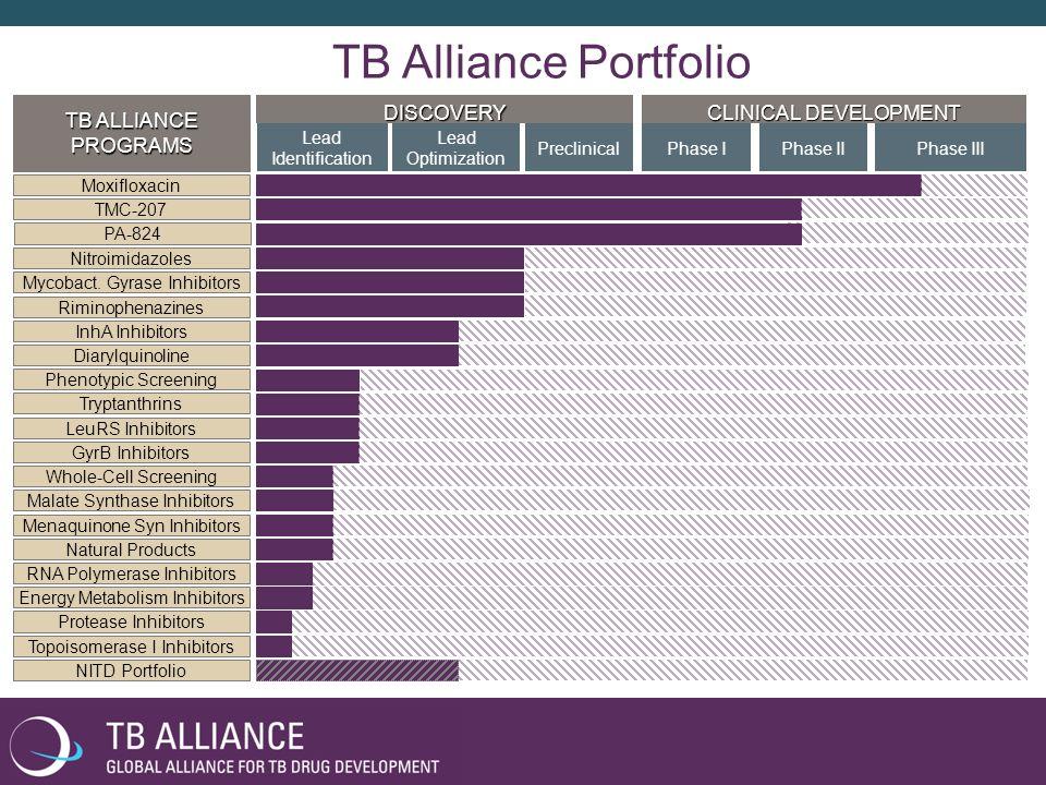 TB Alliance Portfolio TB ALLIANCE PROGRAMS DISCOVERY