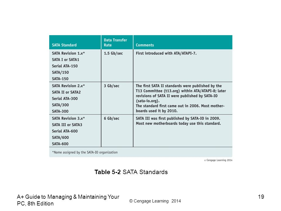 Table 5-2 SATA Standards A+ Guide to Managing & Maintaining Your PC, 8th Edition