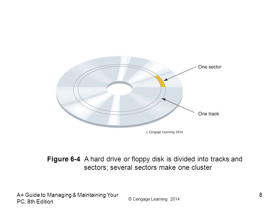 Figure 6-4 A hard drive or floppy disk is divided into tracks and