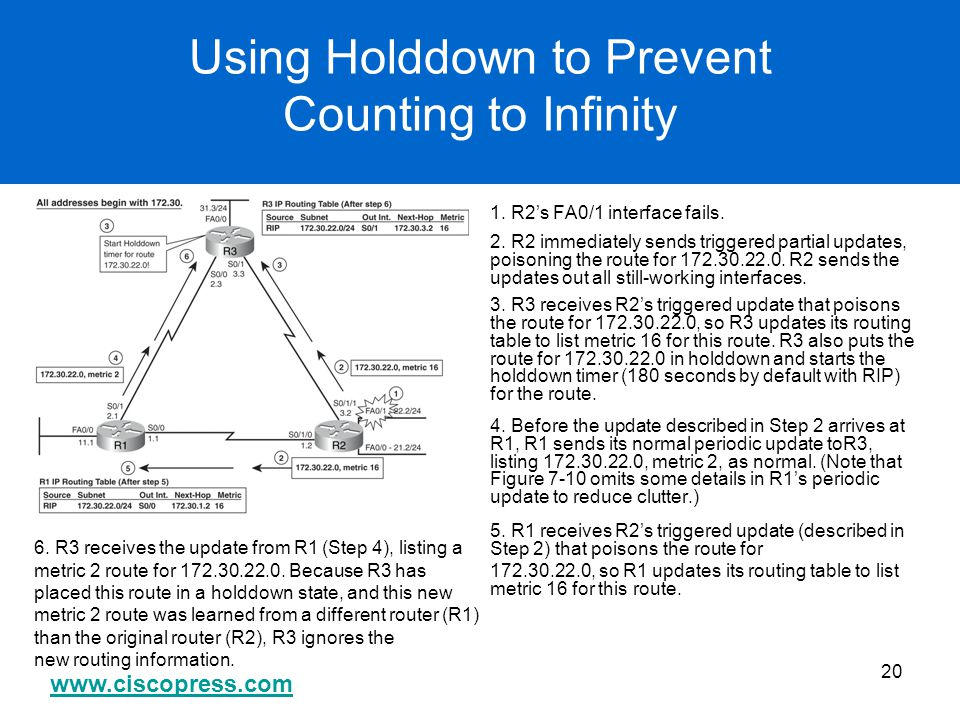 Using Holddown to Prevent Counting to Infinity