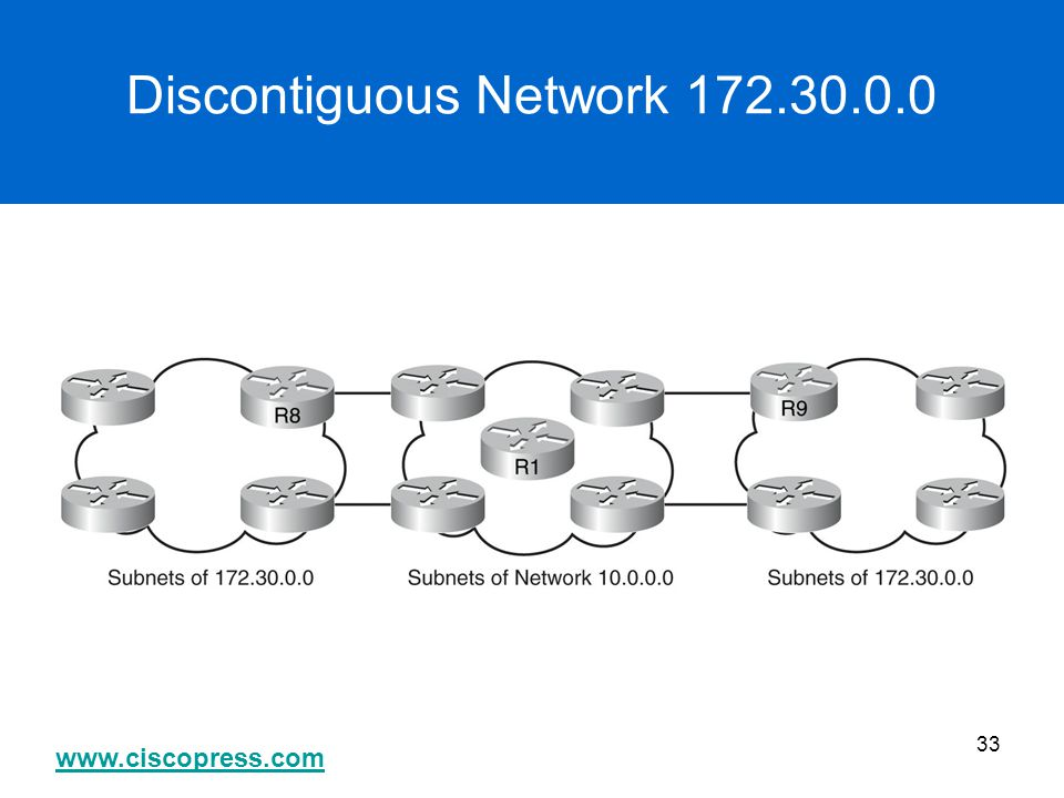 Discontiguous Network 172.30.0.0