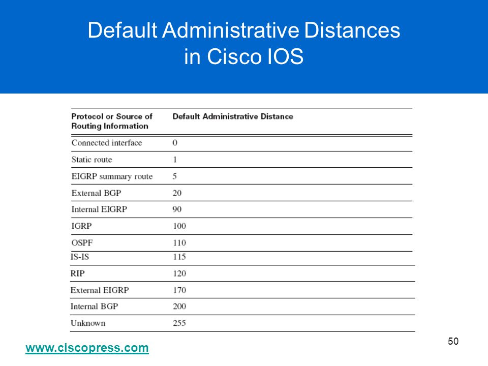Default Administrative Distances in Cisco IOS