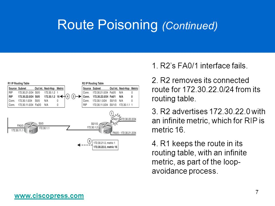 Route Poisoning (Continued)