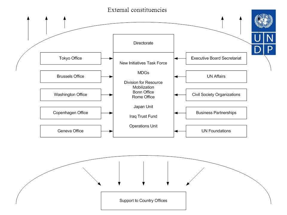 External constituencies