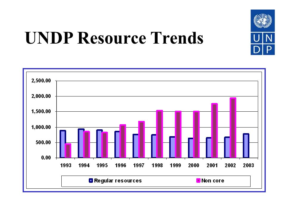 UNDP Resource Trends