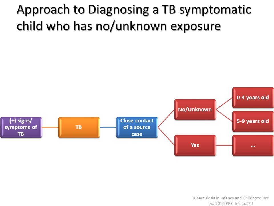 (+) signs/ symptoms of TB Close contact of a source case