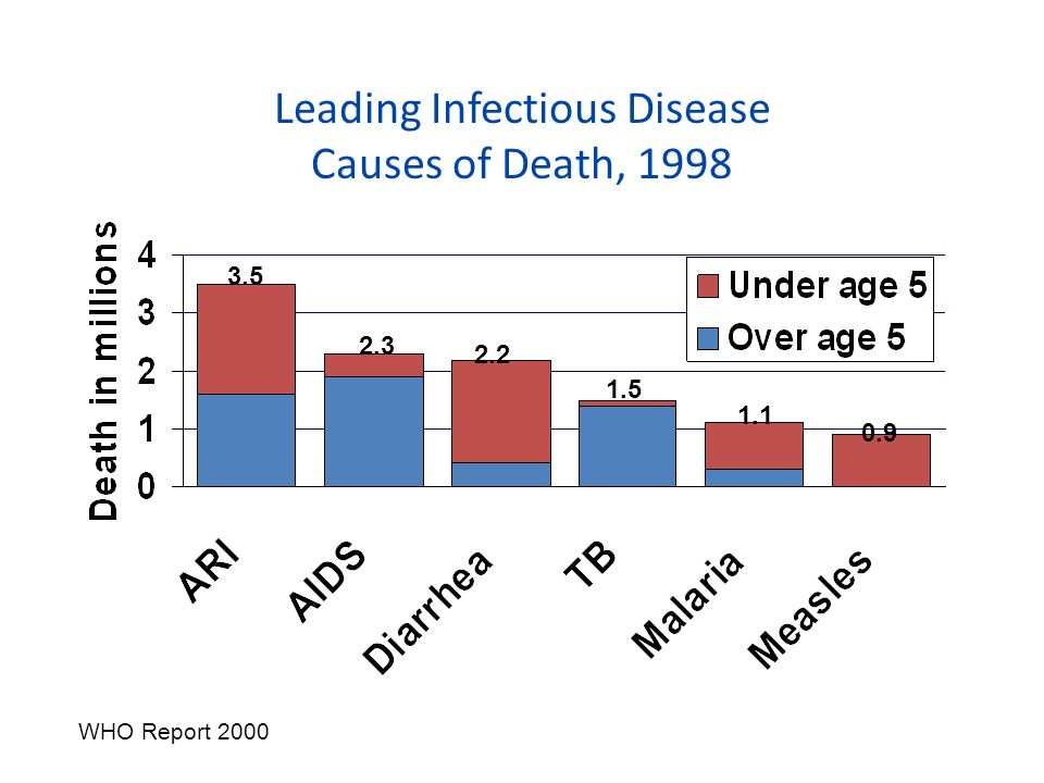 Leading Infectious Disease Causes of Death, 1998