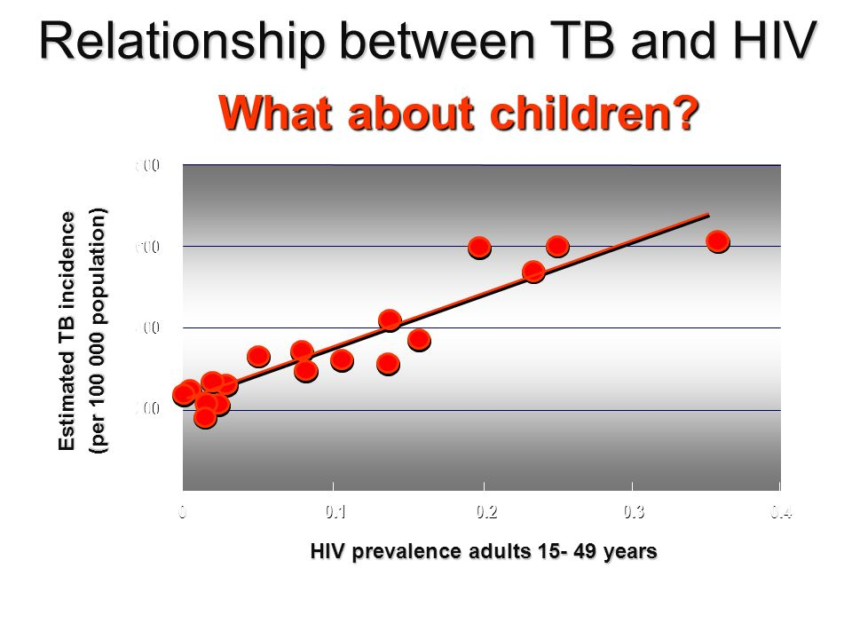 Estimated TB incidence HIV prevalence adults 15- 49 years