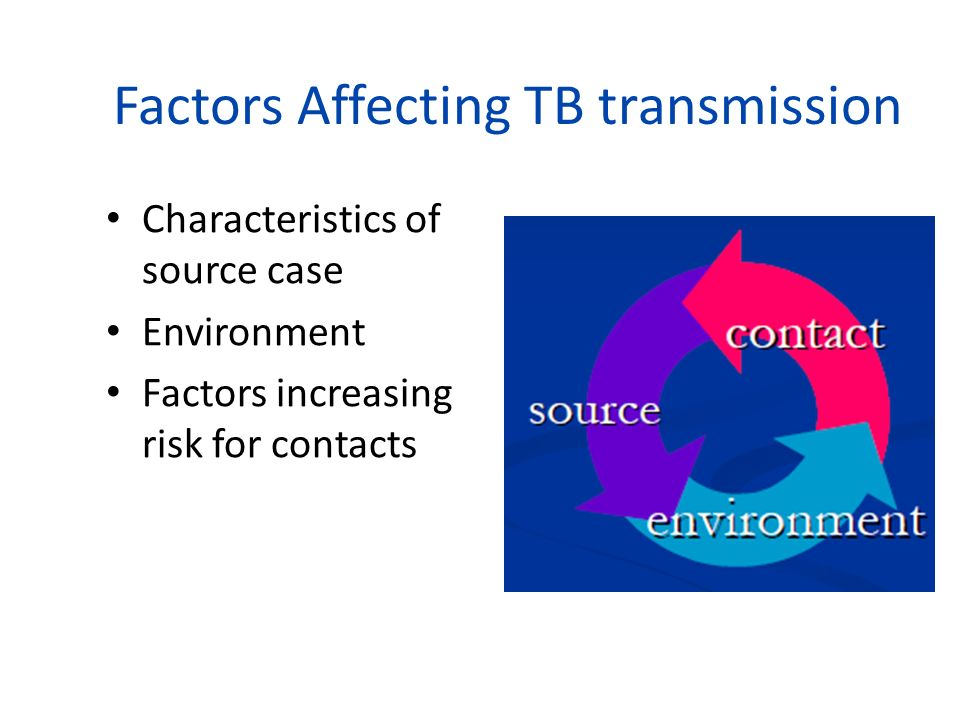 Factors Affecting TB transmission