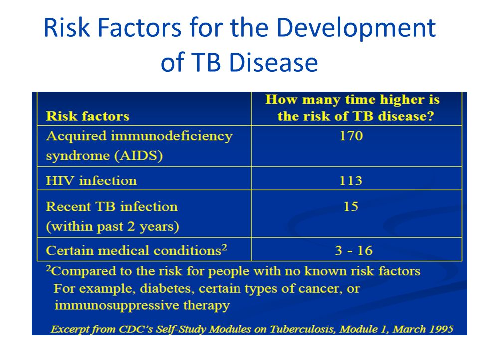 Risk Factors for the Development of TB Disease