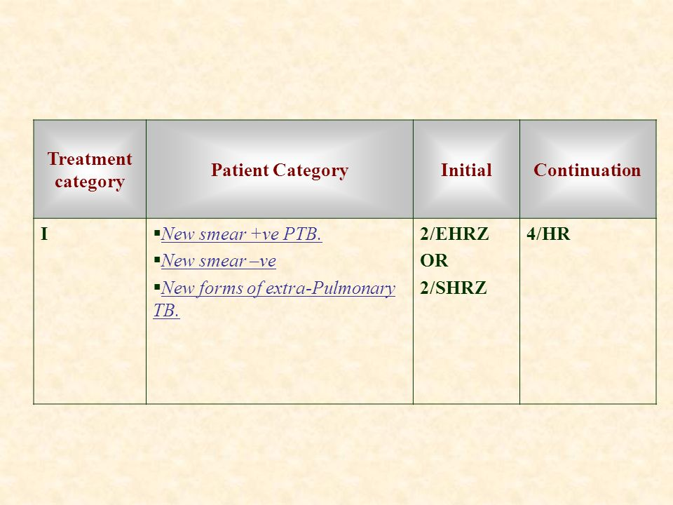 Continuation Initial. Patient Category. Treatment category. 4/HR. 2/EHRZ. OR. 2/SHRZ. New smear +ve PTB.