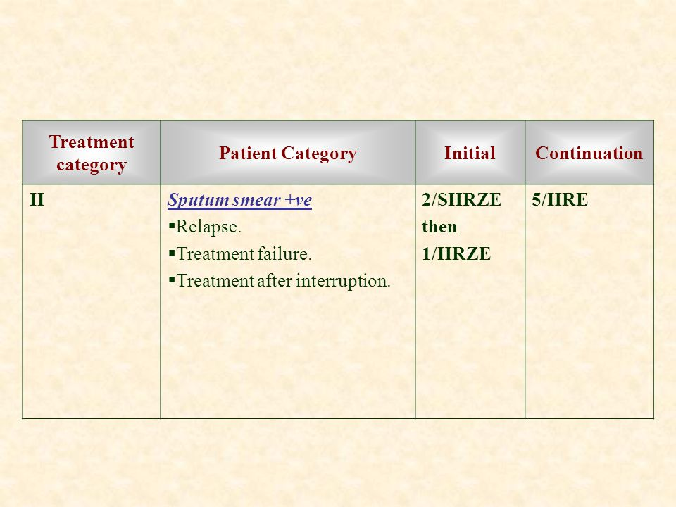 Continuation Initial. Patient Category. Treatment category. 5/HRE. 2/SHRZE. then. 1/HRZE. Sputum smear +ve.