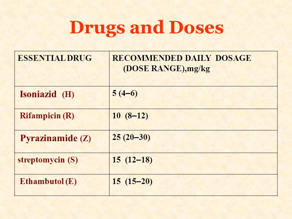 Drugs and Doses Pyrazinamide (Z)