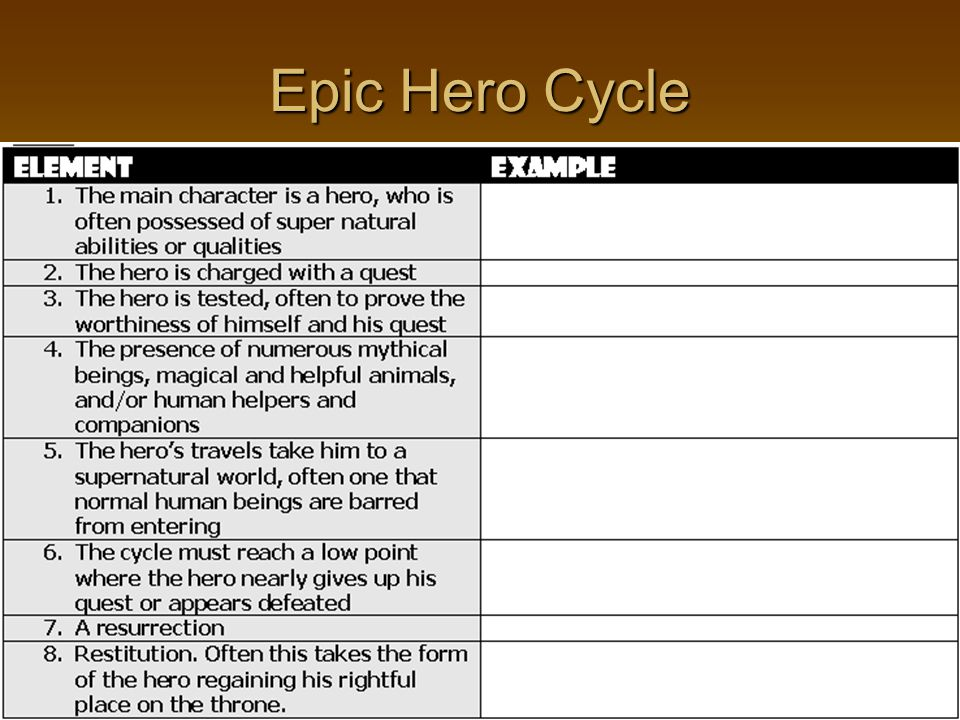 analyzing the epic hero cycle epic elements ppt video online  14 epic hero cycle