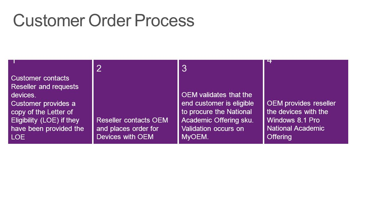 Customer Order Process