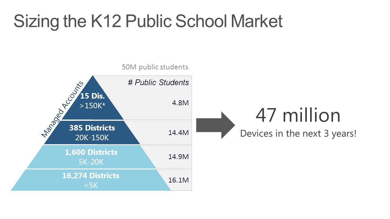Sizing the K12 Public School Market