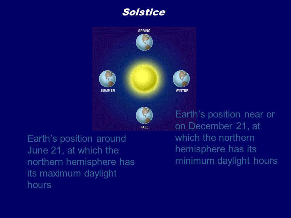 Solstice Earth's position near or on December 21, at which the northern hemisphere has its minimum daylight hours.