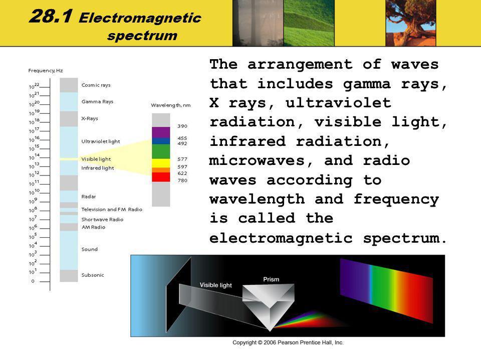 28.1 Electromagnetic spectrum