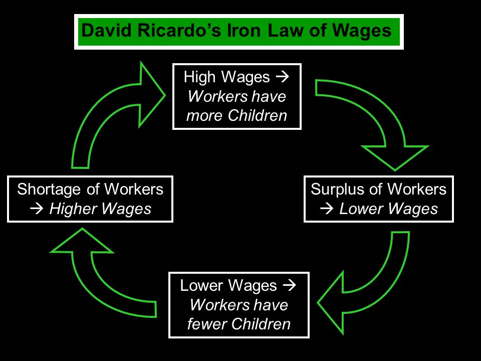 David Ricardo's Iron Law of Wages