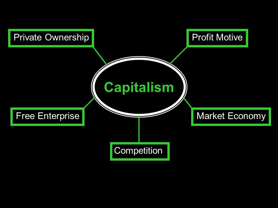 Capitalism Private Ownership Profit Motive Free Enterprise